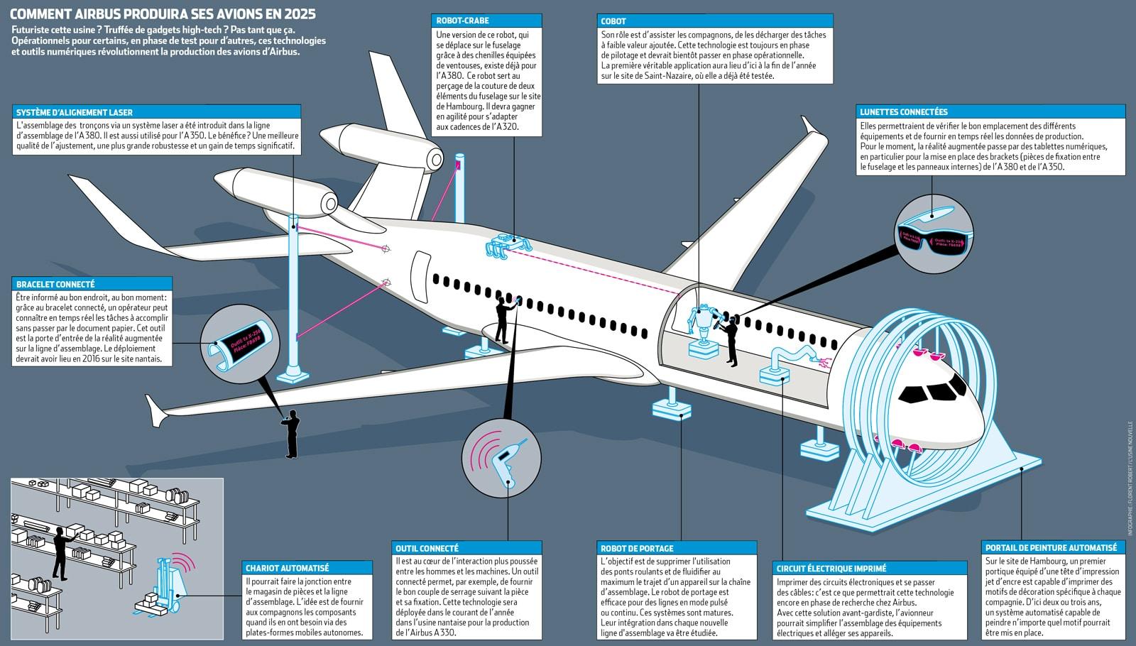 Nouveautés technique pour assembler un Airbus
