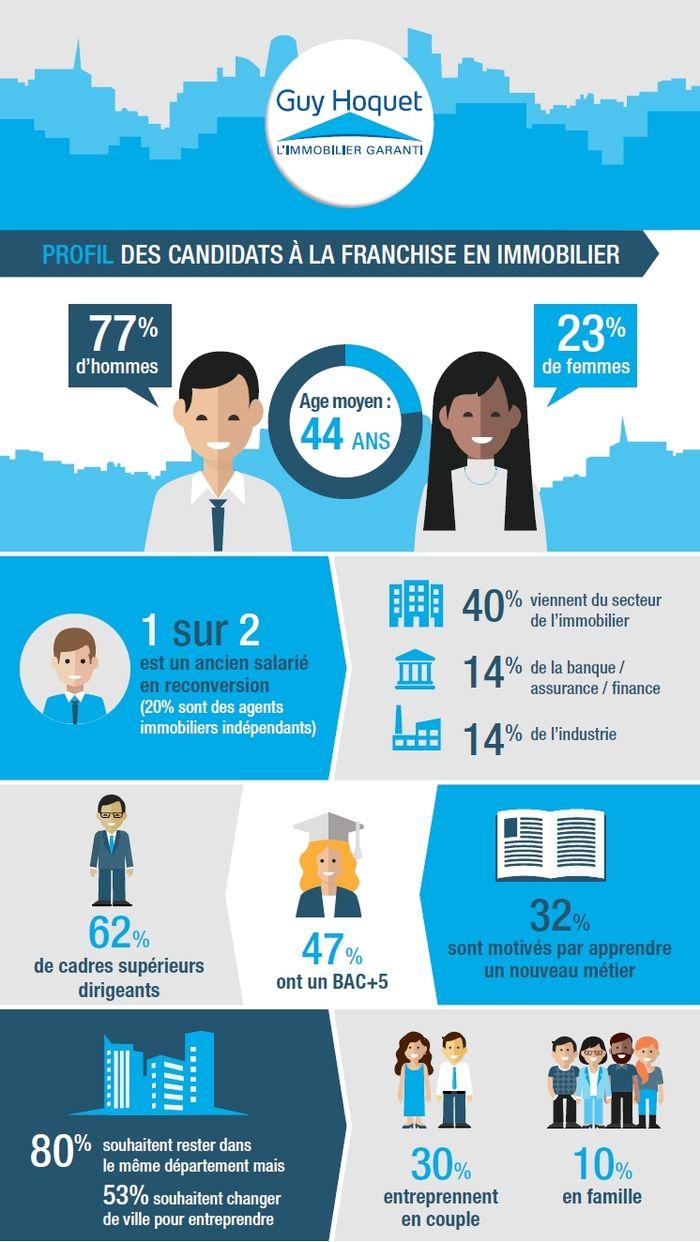 Le profil des employers qui ont réussi leur entretien d'embauche chez Guy Hoquet