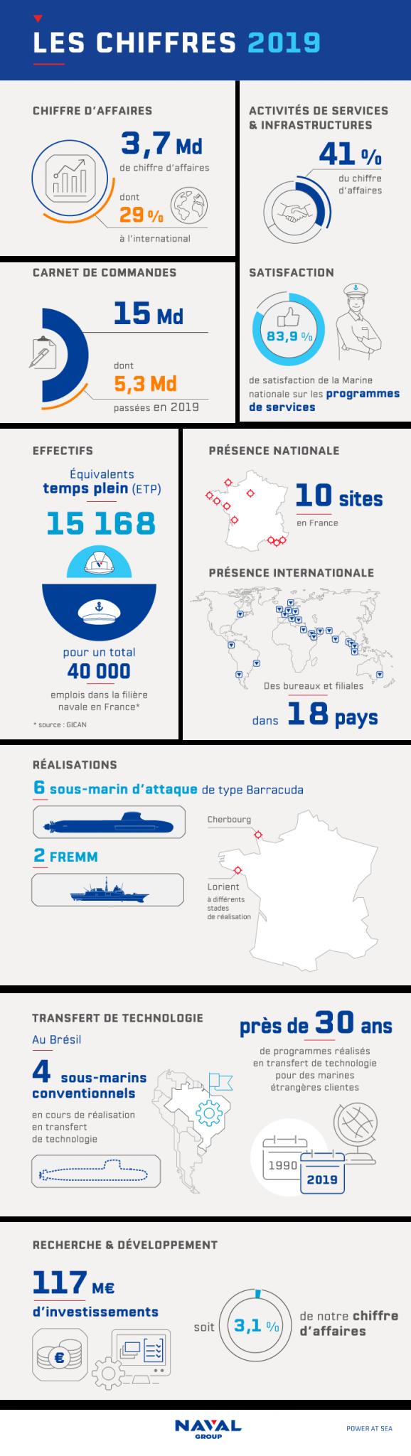 Les chiffres clés de Naval Group pour réussir son entretien d'embauche