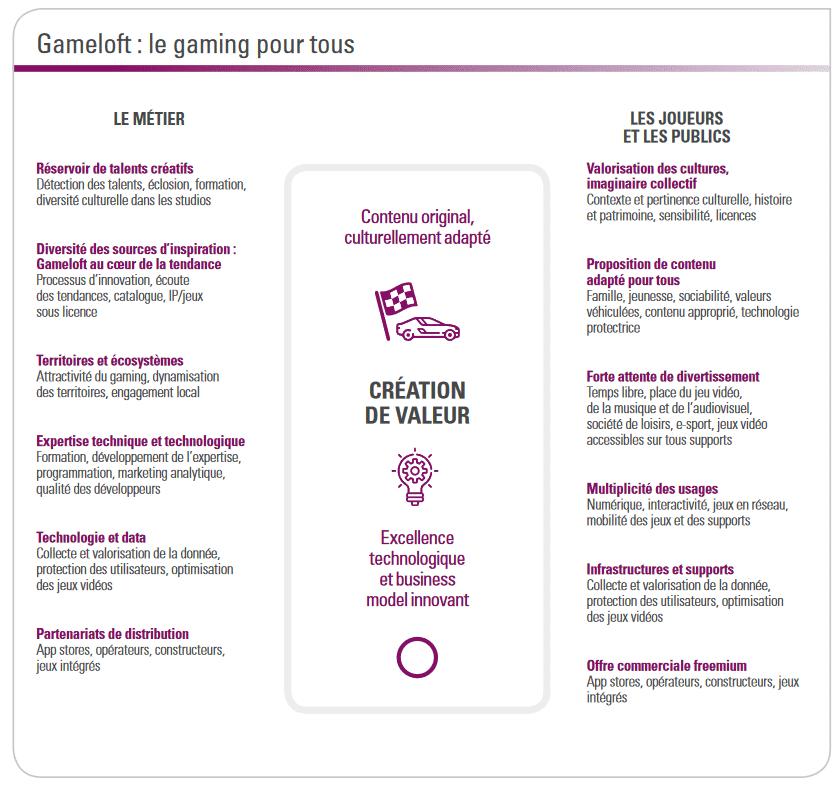 Apprennez les activités de Gameloft pour réussir votre entretien d'embauche chez Vivendi