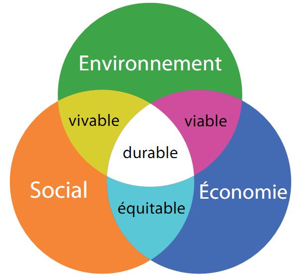 Les métiers et formations du développement durable