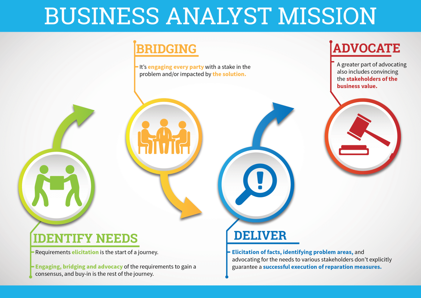Business-Analyst-Mission