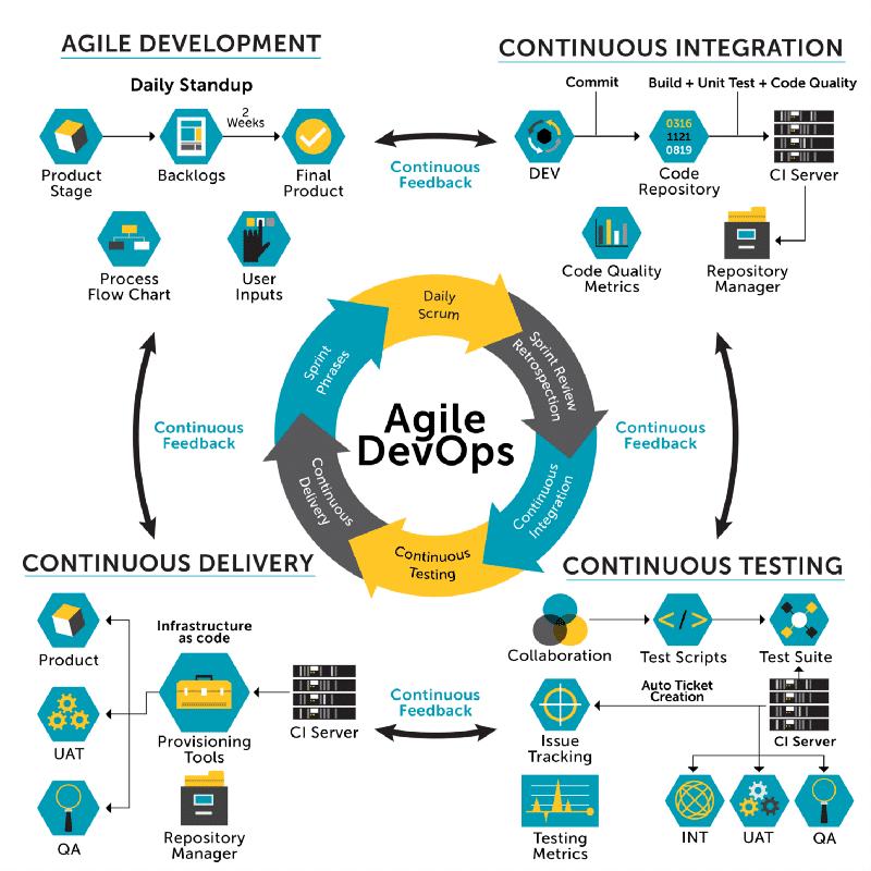 Pendant l'entretien d'embauche développer le processus Agile