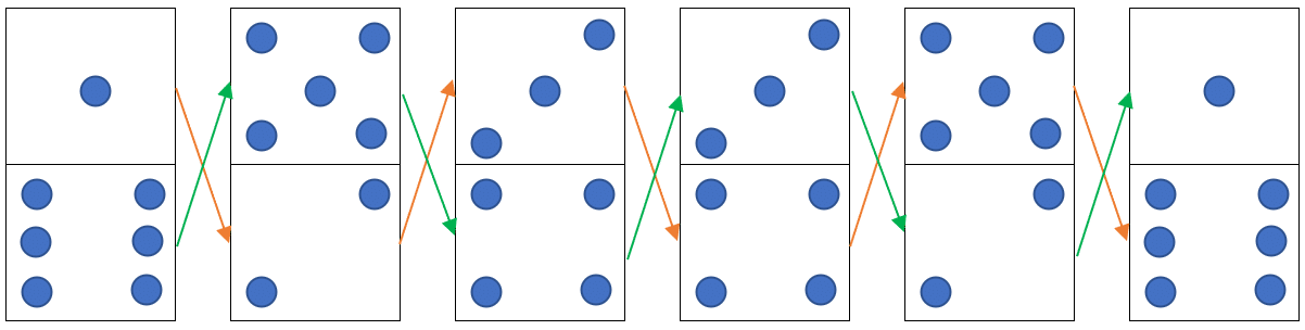 Réponse au test de dominos n°2