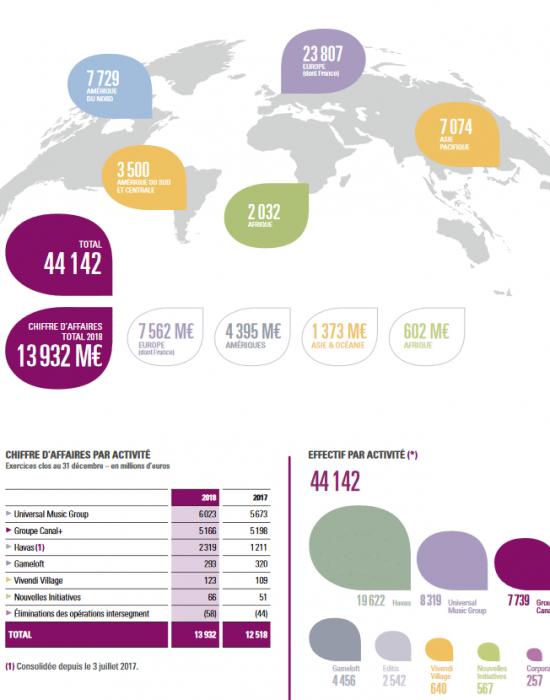Les chiffres clés Vivendi pour réussir votre entretien d'embauche