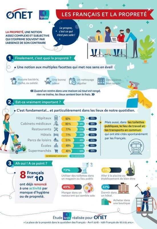 ONET-IPSOS_InfographieN°1_Français&propreté